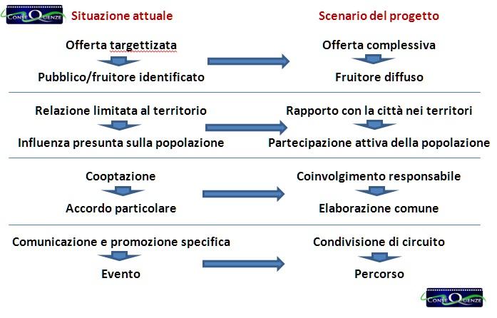 schema-cultura